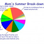 momma summer break