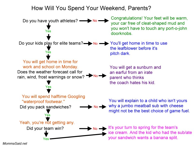 How will you spend your weekend?