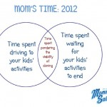 Venn Again: Mom's Time -- 2012