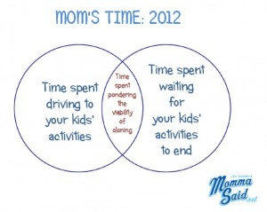 Mom's Time Venn Diagram