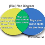 (Mini)Van Diagram: Show &amp; Tell Day