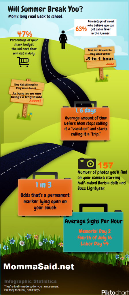 Infographic: Will Summer Break You?