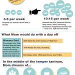 "INFOGRAPHIC: Putting the ""Me"" in Mommy"