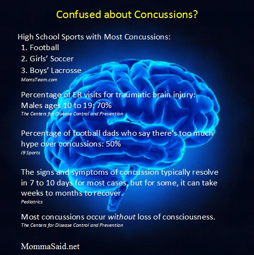 MommaSaid Confused about Concussions
